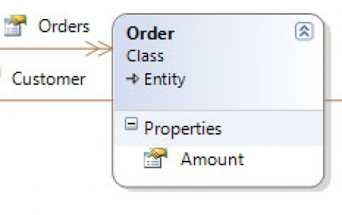 Making Roles Explicit in E-Commerce System