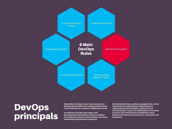 DevOps principals