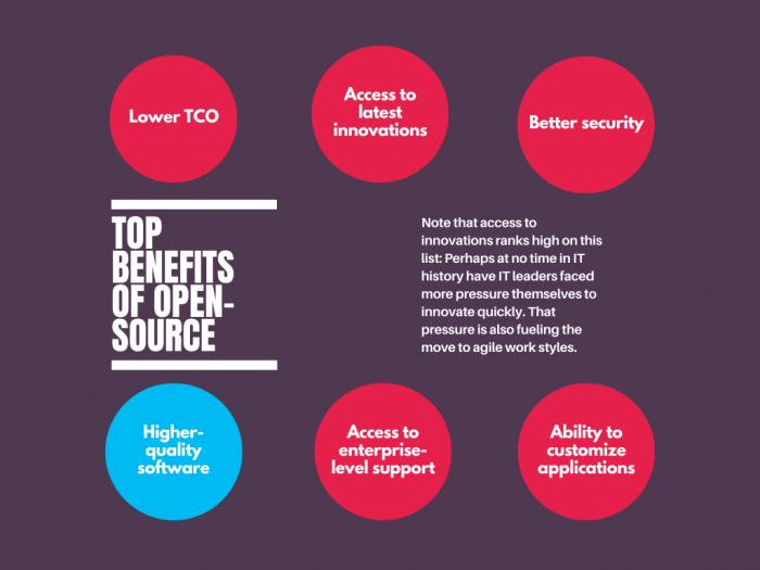 benefits of open-source software