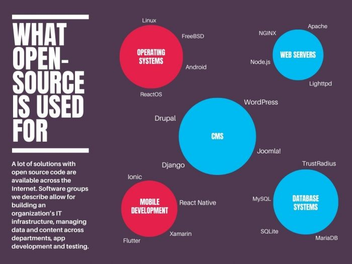what open-source software is usually used for