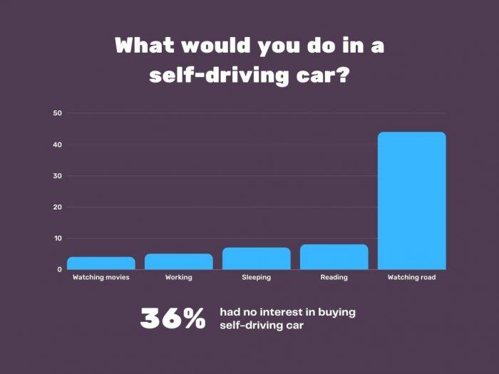 Driving a Self-Driving Car